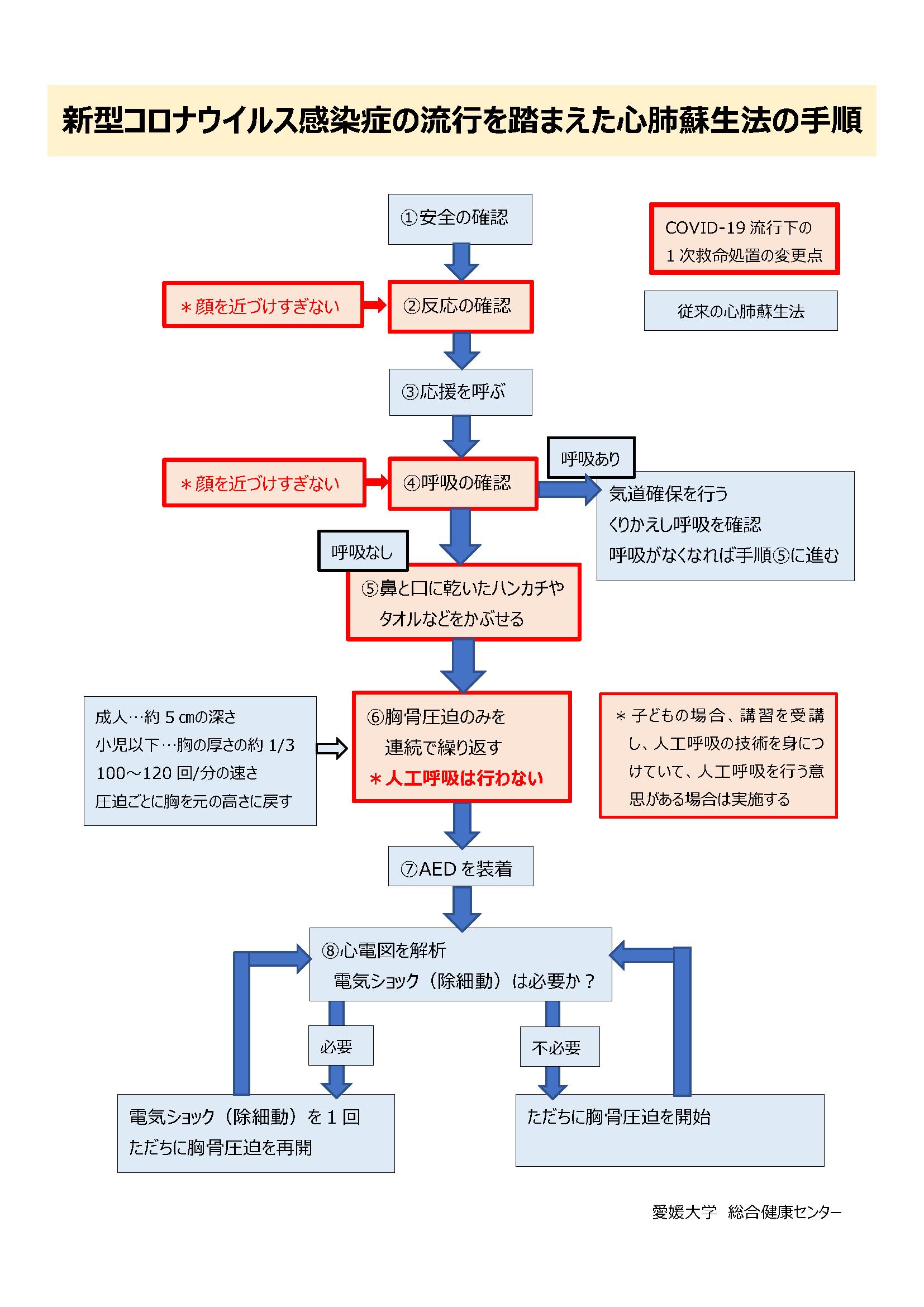 COVID-19流行を踏まえた心肺蘇生法手順.png